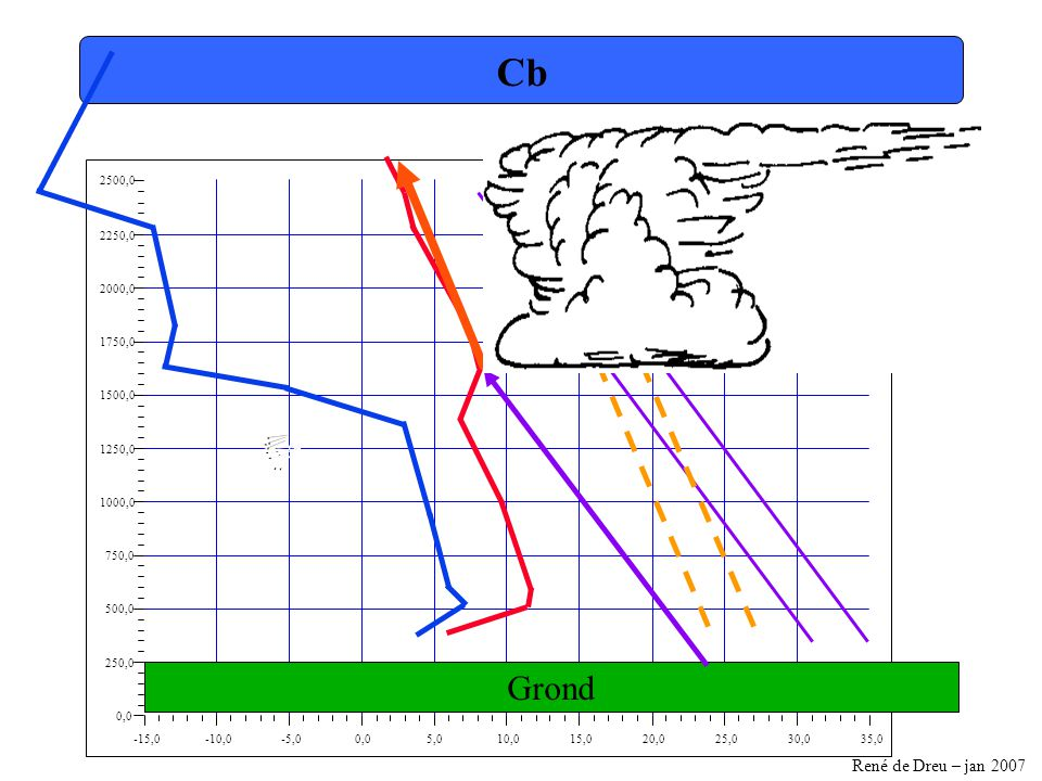 René de Dreu – jan 2007 -15,0-10,0-5,00,05,010,015,020,025,030,035,0 0,0 250,0 500,0 750,0 1000,0 1250,0 1500,0 1750,0 2000,0 2250,0 2500,0 Cb Grond