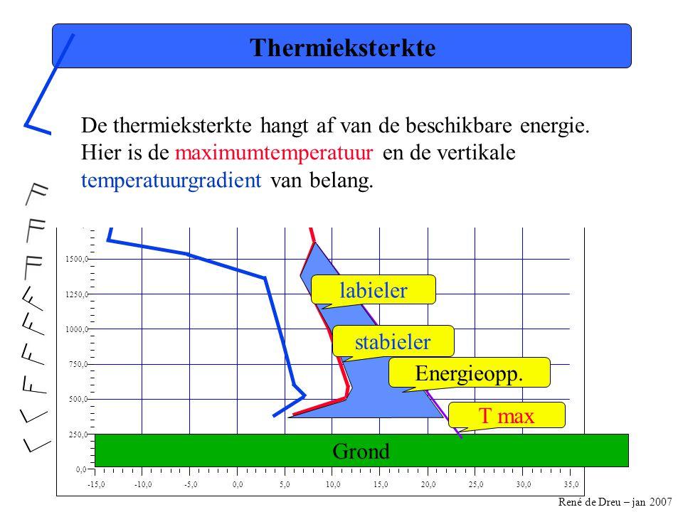 René de Dreu – jan 2007 -15,0-10,0-5,00,05,010,015,020,025,030,035,0 0,0 250,0 500,0 750,0 1000,0 1250,0 1500,0 1750,0 2000,0 2250,0 2500,0 Thermiekst