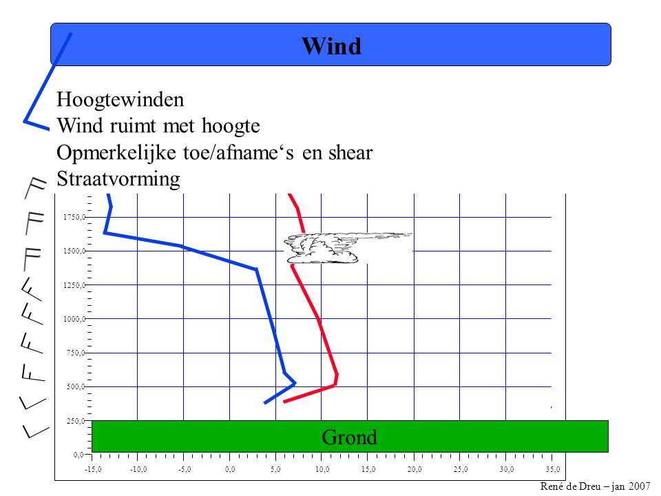 René de Dreu – jan 2007 -15,0-10,0-5,00,05,010,015,020,025,030,035,0 0,0 250,0 500,0 750,0 1000,0 1250,0 1500,0 1750,0 2000,0 2250,0 2500,0 Wind Hoogtewinden Wind ruimt met hoogte Opmerkelijke toe/afname's en shear Straatvorming Grond