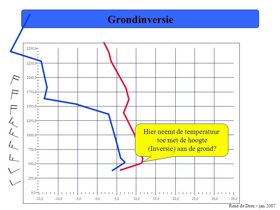 René de Dreu – jan 2007 -15,0-10,0-5,00,05,010,015,020,025,030,035,0 0,0 250,0 500,0 750,0 1000,0 1250,0 1500,0 1750,0 2000,0 2250,0 2500,0 Hoogte convectief condensatiepunt Waar de mengverhoudingslijn (boven de grondinversie) de toestandskromme snijdt, worden wolken gevormt.
