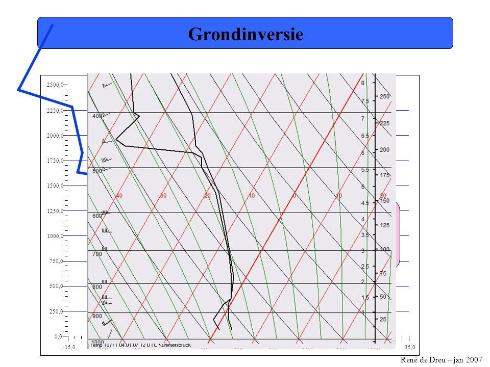René de Dreu – jan 2007 -15,0-10,0-5,00,05,010,015,020,025,030,035,0 0,0 250,0 500,0 750,0 1000,0 1250,0 1500,0 1750,0 2000,0 2250,0 2500,0 Hoogte van de basis Volgen de droogadiabaat tot dat deze de toestandskromme snijdt Lucht stijgt tot hier Grond