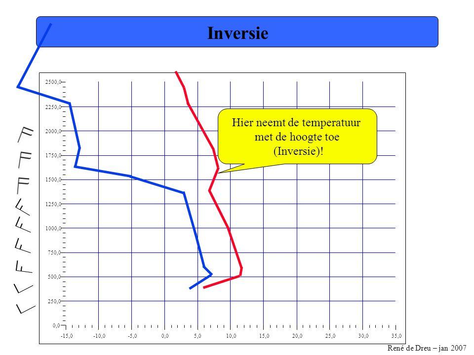 René de Dreu – jan 2007 -15,0-10,0-5,00,05,010,015,020,025,030,035,0 0,0 250,0 500,0 750,0 1000,0 1250,0 1500,0 1750,0 2000,0 2250,0 2500,0 Hoogte van de basis Volgen de droogadiabaat tot dat deze de toestandskromme snijdt Basishoogte 500m Grond Lucht stijgt tot hier