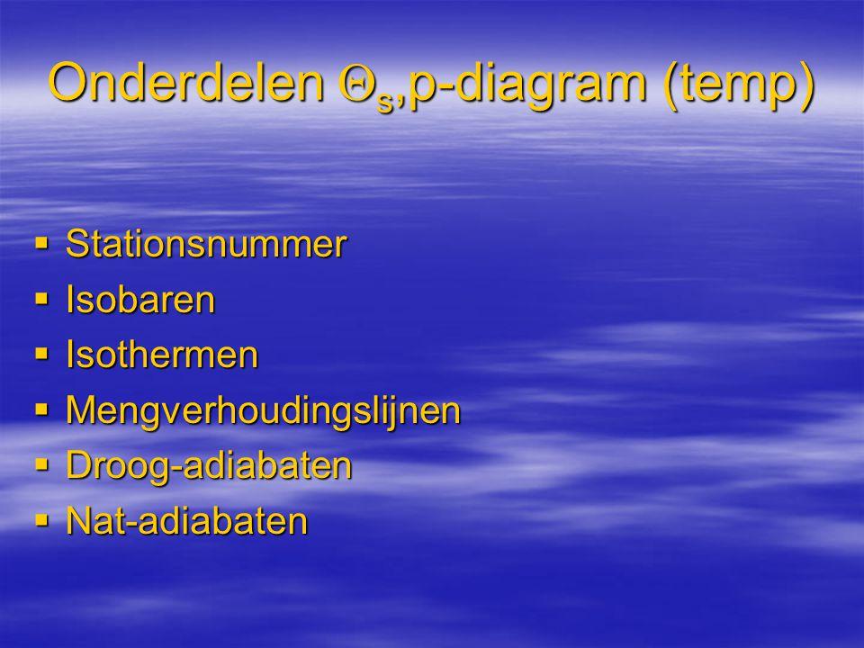 Onderdelen  s,p-diagram (temp)  Stationsnummer  Isobaren  Isothermen  Mengverhoudingslijnen  Droog-adiabaten  Nat-adiabaten