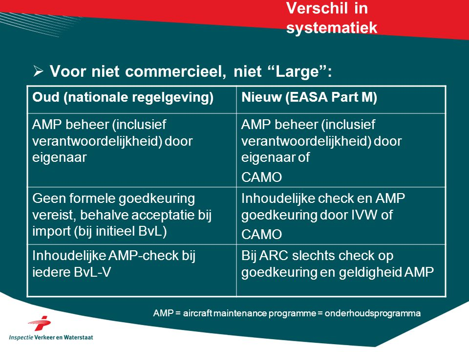 Verschil in systematiek  Voor niet commercieel, niet Large : Oud (nationale regelgeving)Nieuw (EASA Part M) AMP beheer (inclusief verantwoordelijkheid) door eigenaar AMP beheer (inclusief verantwoordelijkheid) door eigenaar of CAMO Geen formele goedkeuring vereist, behalve acceptatie bij import (bij initieel BvL) Inhoudelijke check en AMP goedkeuring door IVW of CAMO Inhoudelijke AMP-check bij iedere BvL-V Bij ARC slechts check op goedkeuring en geldigheid AMP AMP = aircraft maintenance programme = onderhoudsprogramma