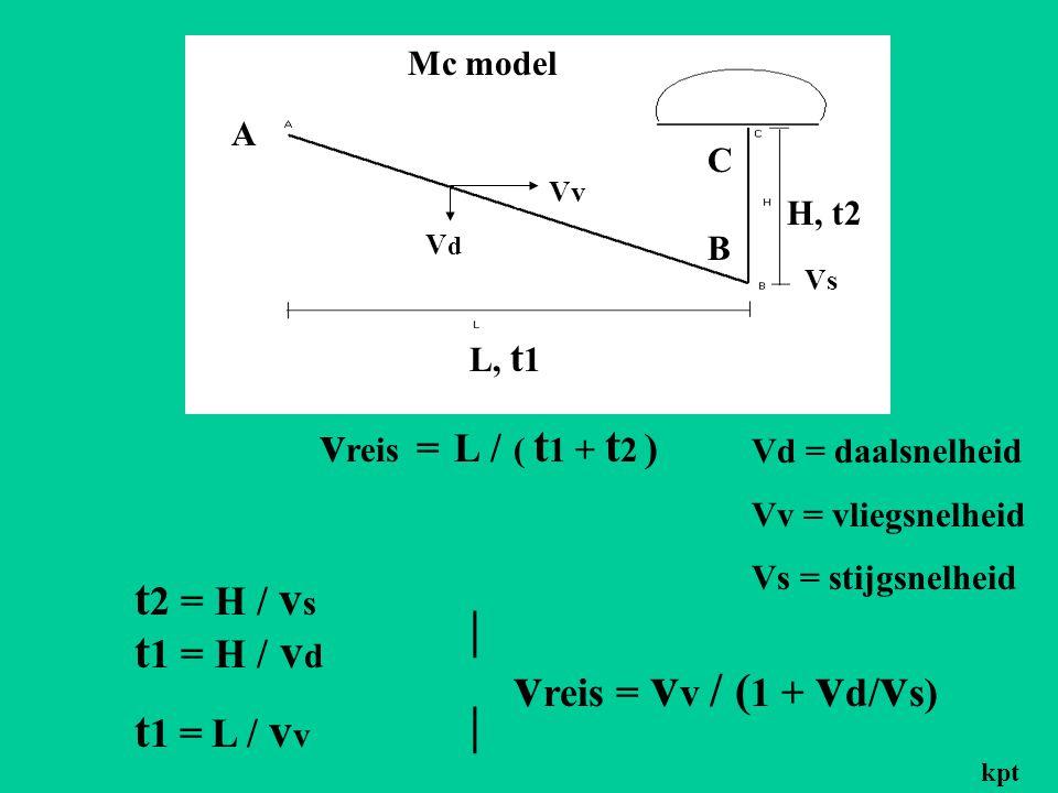 v reis = L / ( t 1 + t 2 ) t 1 = H / v d t 2 = H / v s t 1 = L / v v |||| v reis = v v / ( 1 + v d/ v s) L, t 1 H, t2 VdVd Vv Vs A B C Vd = daalsnelheid Vv = vliegsnelheid Vs = stijgsnelheid Mc model kpt