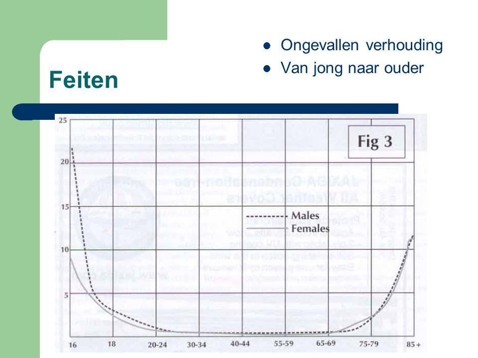 NZD 2008 / VHT Feiten Reactievermogen neemt af met toenemende leeftijd