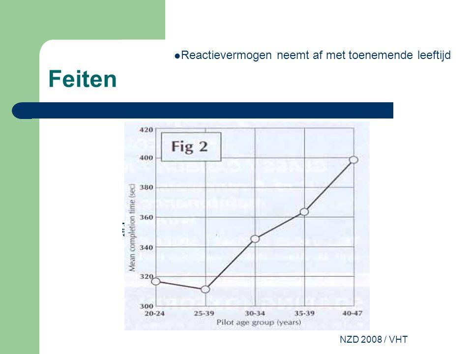 NZD 2008 / VHT Feiten Prestatie grafiek Geel: vermogen tot aanleren Groen: Cognitief vermogen Rood: Opgeslagen ervaringen Blauw: Totale prestatie Lerend vermogen neemt af met toenemende leeftijd Jong geleerd-- oud gedaan Veel vliegen houdt geoefendheid op peil