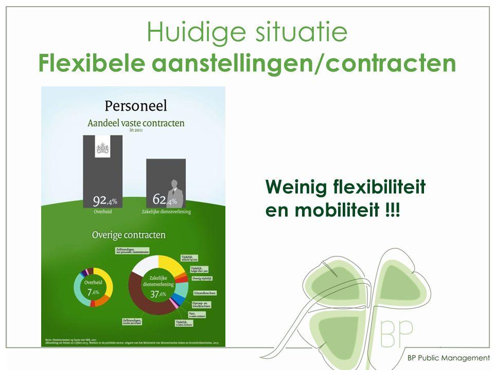 Huidige situatie Flexibele aanstellingen/contracten Weinig flexibiliteit en mobiliteit !!!