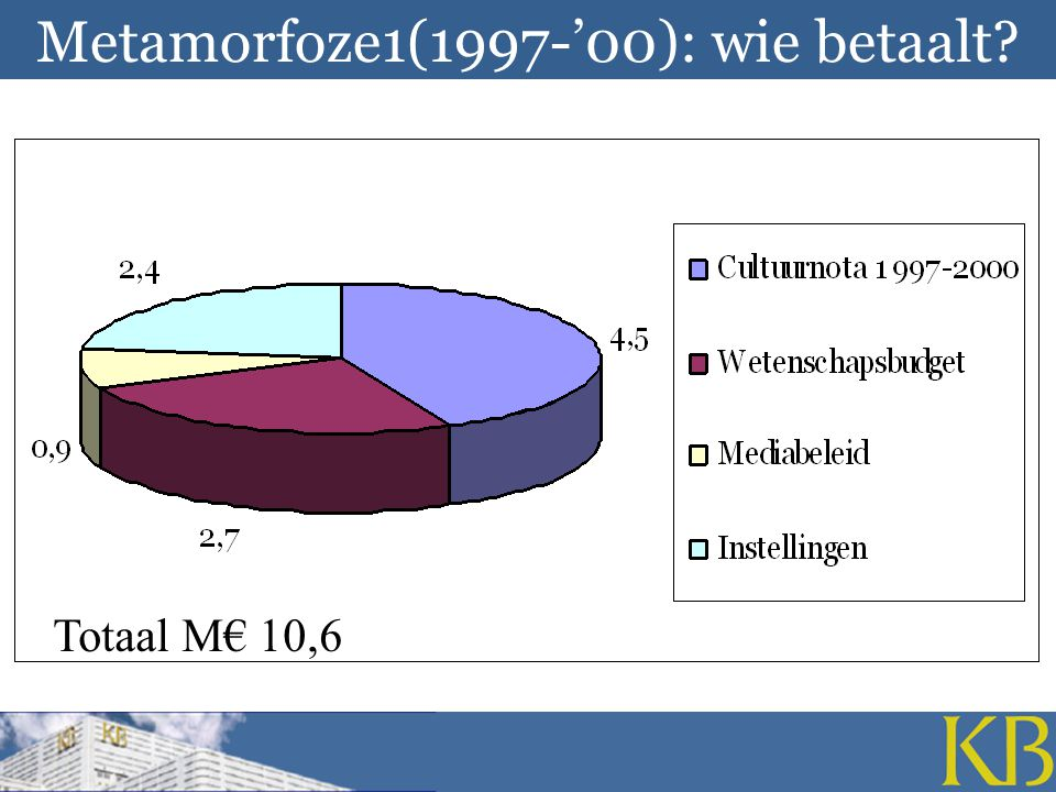 Metamorfoze1(1997-'00): wie betaalt? Totaal M€ 10,6