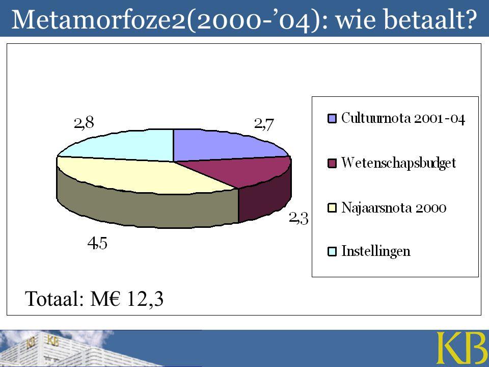 Metamorfoze2(2000-'04): wie betaalt? Totaal: M€ 12,3