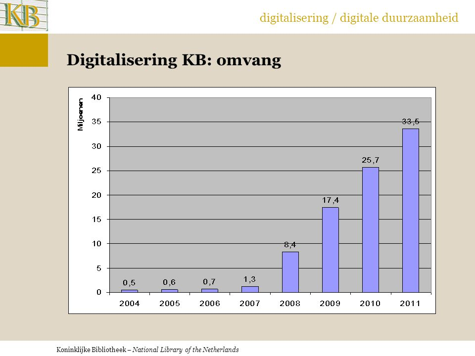 Koninklijke Bibliotheek – National Library of the Netherlands digitalisering / digitale duurzaamheid Digitalisering KB: omvang