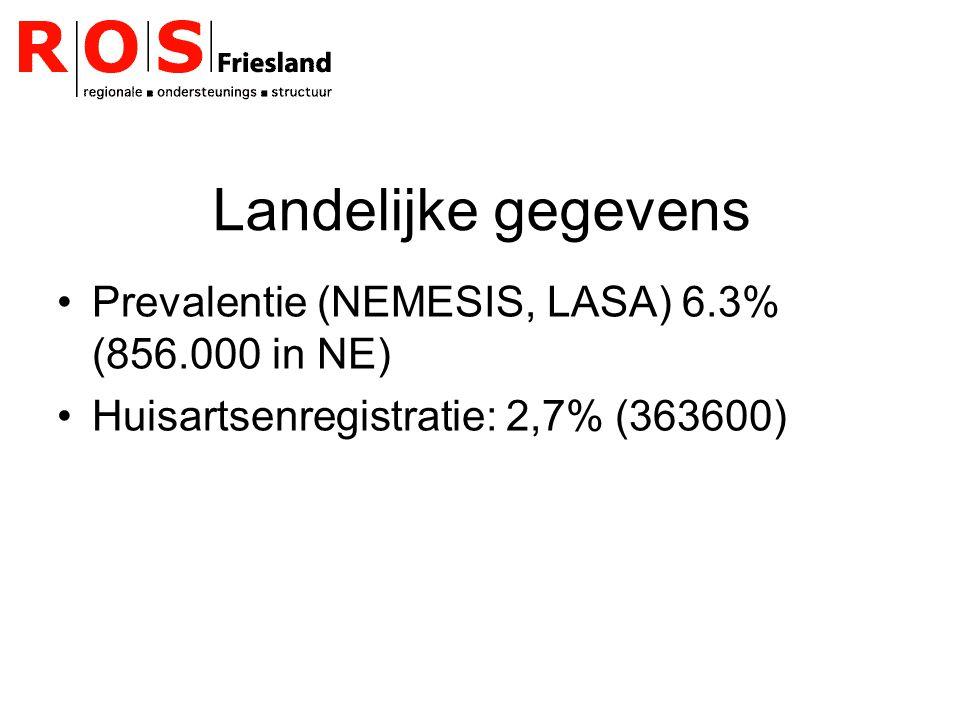 Landelijke gegevens Prevalentie (NEMESIS, LASA) 6.3% (856.000 in NE) Huisartsenregistratie: 2,7% (363600)