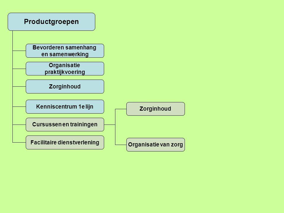 Productgroepen Bevorderen samenhang en samenwerking Organisatie praktijkvoering Zorginhoud Kenniscentrum 1e lijn Cursussen en trainingen Facilitaire dienstverlening Zorginhoud Organisatie van zorg