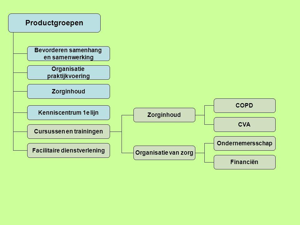 Productgroepen Bevorderen samenhang en samenwerking Organisatie praktijkvoering Zorginhoud Kenniscentrum 1e lijn Cursussen en trainingen Facilitaire d