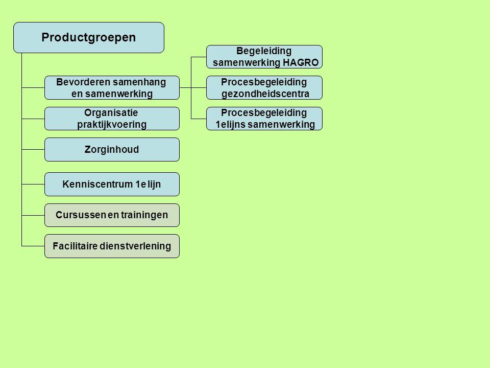Productgroepen Bevorderen samenhang en samenwerking Procesbegeleiding gezondheidscentra Uitvoer opdracht