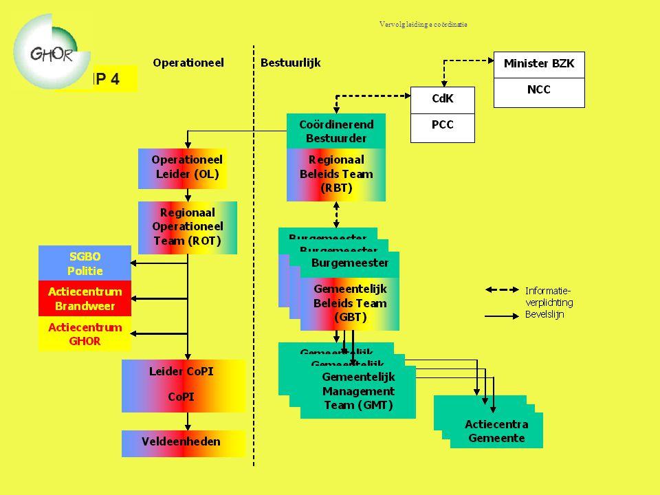 GRIP 4 Vervolg leiding e coördinatie