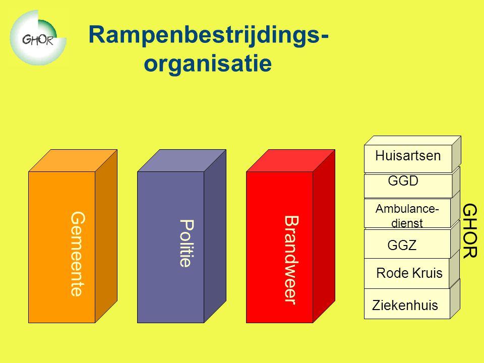 Rampenbestrijdings- organisatie Gemeente Brandweer Politie Ambulance- dienst GGD GGZ Rode Kruis Ziekenhuis GHOR Huisartsen