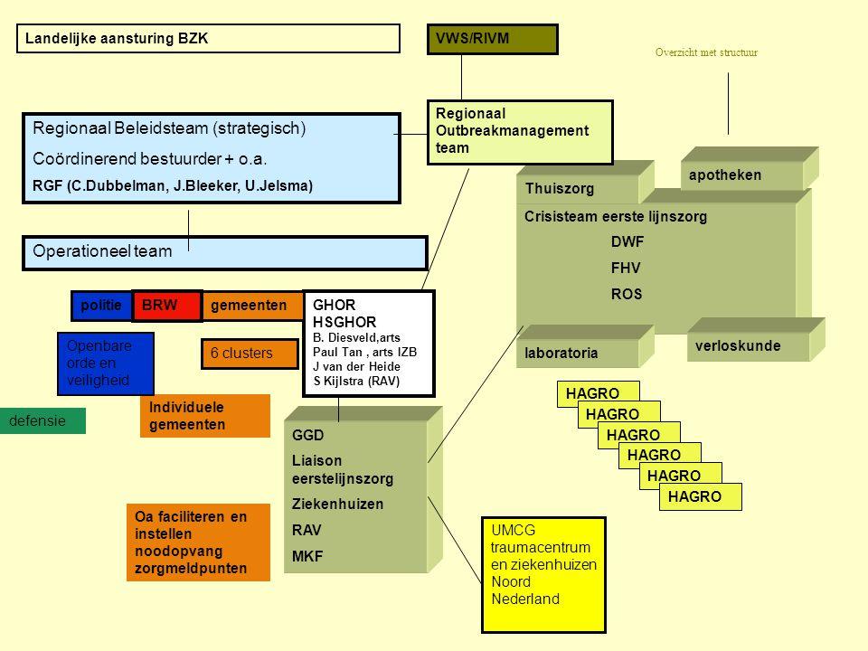 Regionaal Beleidsteam (strategisch) Coördinerend bestuurder + o.a. RGF (C.Dubbelman, J.Bleeker, U.Jelsma) Operationeel team politie BRWGHOR HSGHOR B.