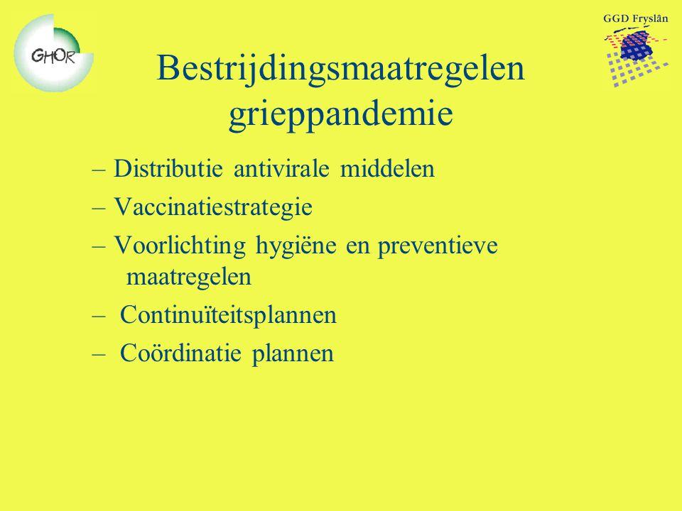 Bestrijdingsmaatregelen grieppandemie –Distributie antivirale middelen –Vaccinatiestrategie –Voorlichting hygiëne en preventieve maatregelen – Continu