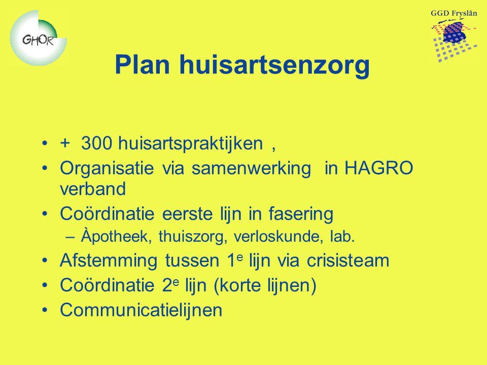 Plan huisartsenzorg + 300 huisartspraktijken, Organisatie via samenwerking in HAGRO verband Coördinatie eerste lijn in fasering –Àpotheek, thuiszorg,