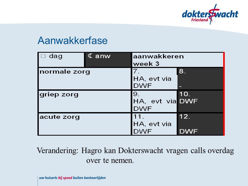 Aanwakkerfase Verandering: Hagro kan Dokterswacht vragen calls overdag over te nemen.