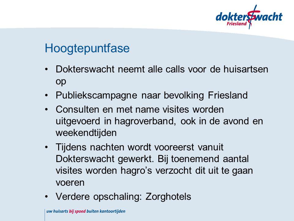 Dokterswacht neemt alle calls voor de huisartsen op Publiekscampagne naar bevolking Friesland Consulten en met name visites worden uitgevoerd in hagroverband, ook in de avond en weekendtijden Tijdens nachten wordt vooreerst vanuit Dokterswacht gewerkt.