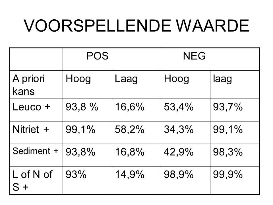VOORSPELLENDE WAARDE POS NEG A priori kans HoogLaagHooglaag Leuco +93,8 %16,6%53,4%93,7% Nitriet +99,1%58,2%34,3%99,1% Sediment + 93,8%16,8%42,9%98,3%