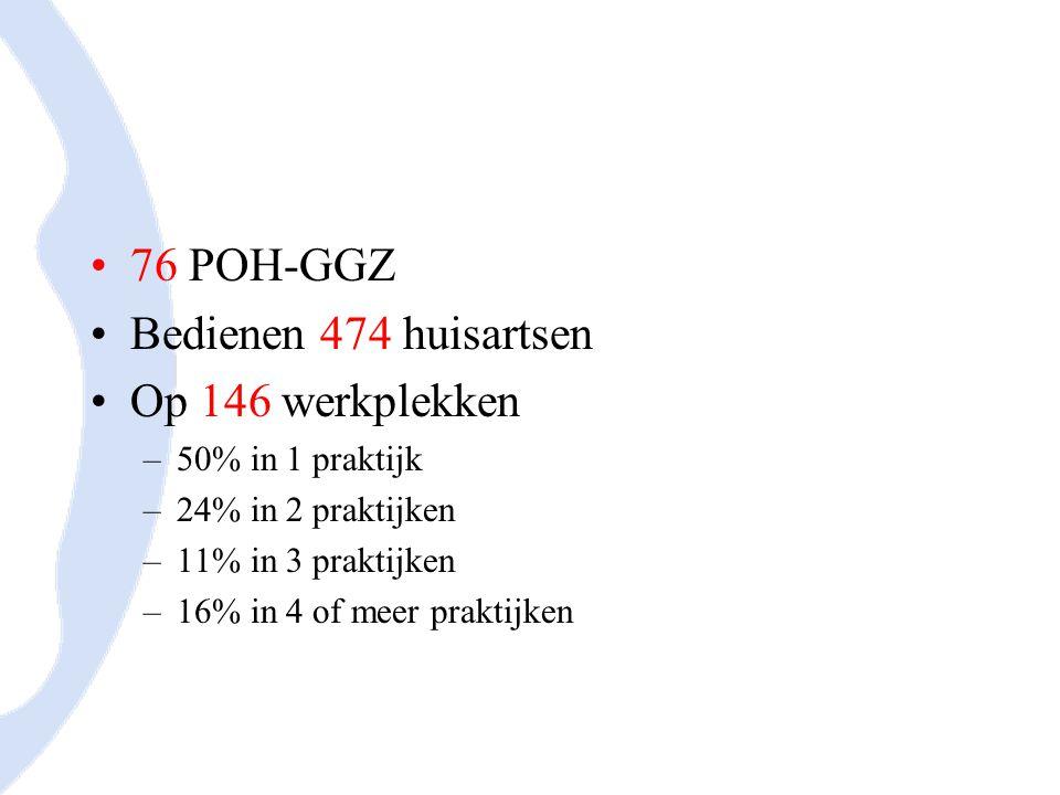 76 POH-GGZ Bedienen 474 huisartsen Op 146 werkplekken –50% in 1 praktijk –24% in 2 praktijken –11% in 3 praktijken –16% in 4 of meer praktijken