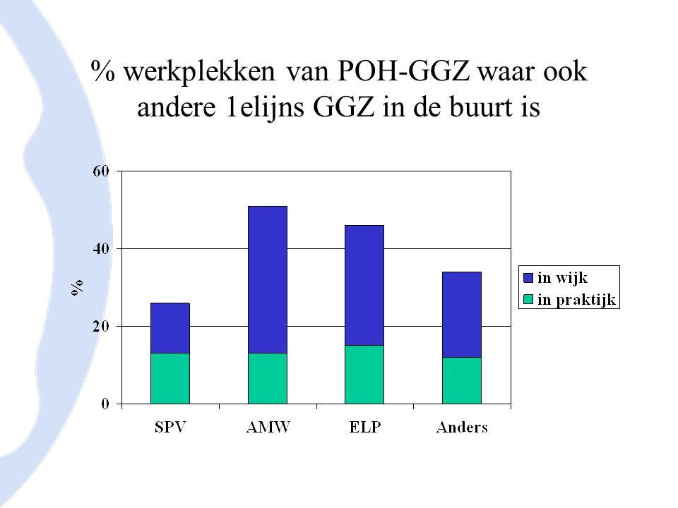 % werkplekken van POH-GGZ waar ook andere 1elijns GGZ in de buurt is