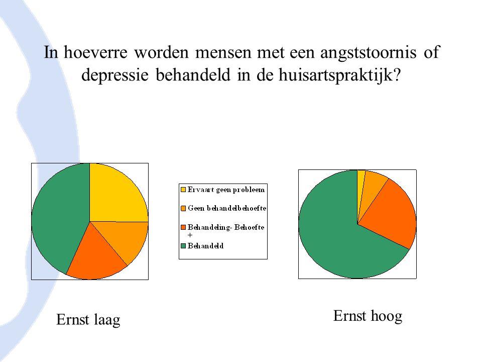 Aantal mensen dat jaarlijks de huisarts bezoekt met een psychische diagnose (N/1000 pt.)