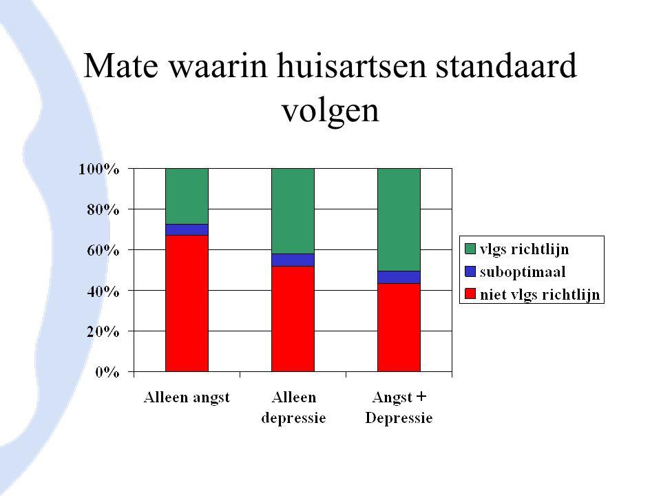 % patienten met angst of depressie dat behoefte heeft aan bepaalde dienst Bron: Prins et al.
