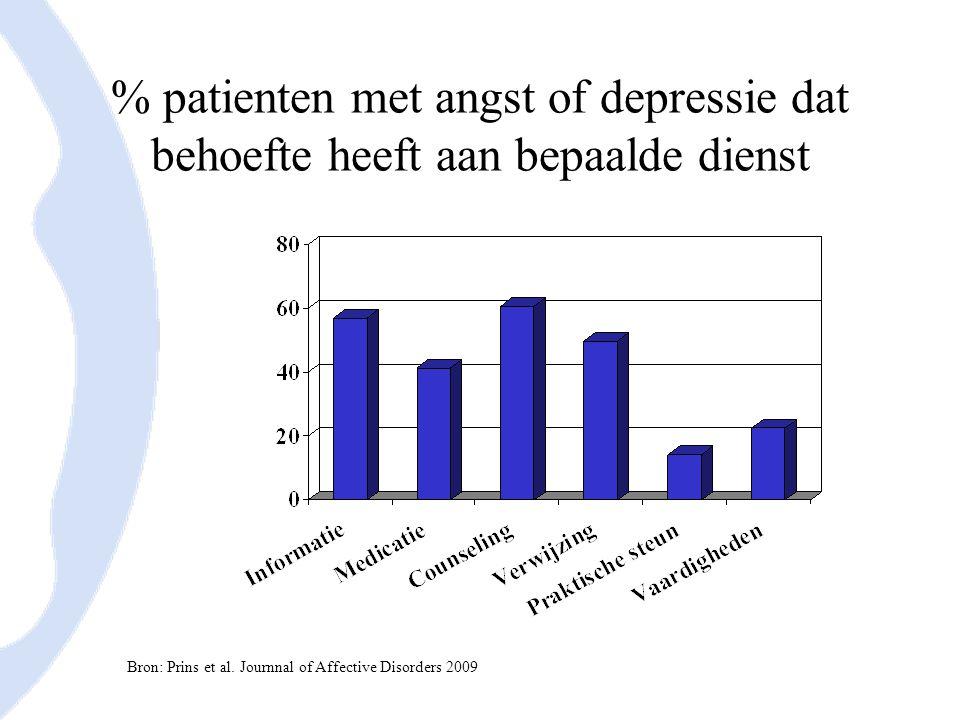 Mate waarin behoeften van patiënten met angst/depressie vervuld zijn Bron: Prins et al.