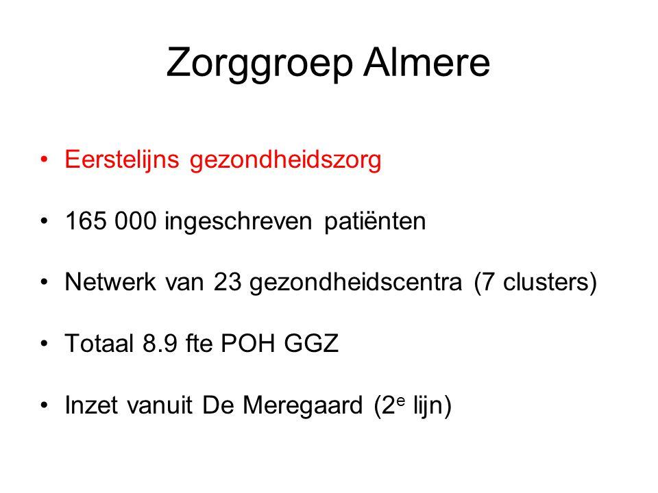 Zorggroep Almere Eerstelijns gezondheidszorg 165 000 ingeschreven patiënten Netwerk van 23 gezondheidscentra (7 clusters) Totaal 8.9 fte POH GGZ Inzet vanuit De Meregaard (2 e lijn)