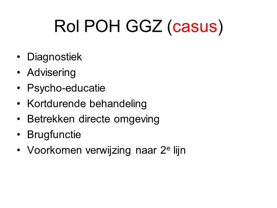 Rol POH GGZ (casus) Diagnostiek Advisering Psycho-educatie Kortdurende behandeling Betrekken directe omgeving Brugfunctie Voorkomen verwijzing naar 2 e lijn