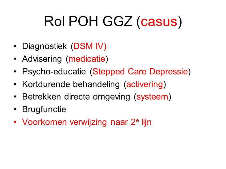 Rol POH GGZ (casus) Diagnostiek (DSM IV) Advisering (medicatie) Psycho-educatie (Stepped Care Depressie) Kortdurende behandeling (activering) Betrekken directe omgeving (systeem) Brugfunctie Voorkomen verwijzing naar 2 e lijn