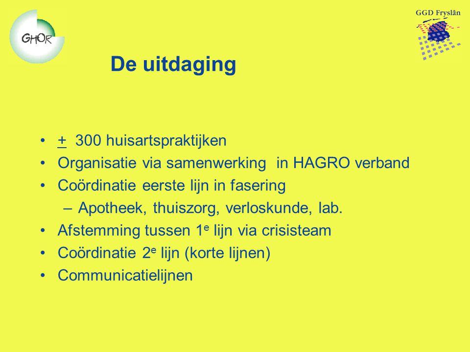 De uitdaging + 300 huisartspraktijken Organisatie via samenwerking in HAGRO verband Coördinatie eerste lijn in fasering –Apotheek, thuiszorg, verloskunde, lab.