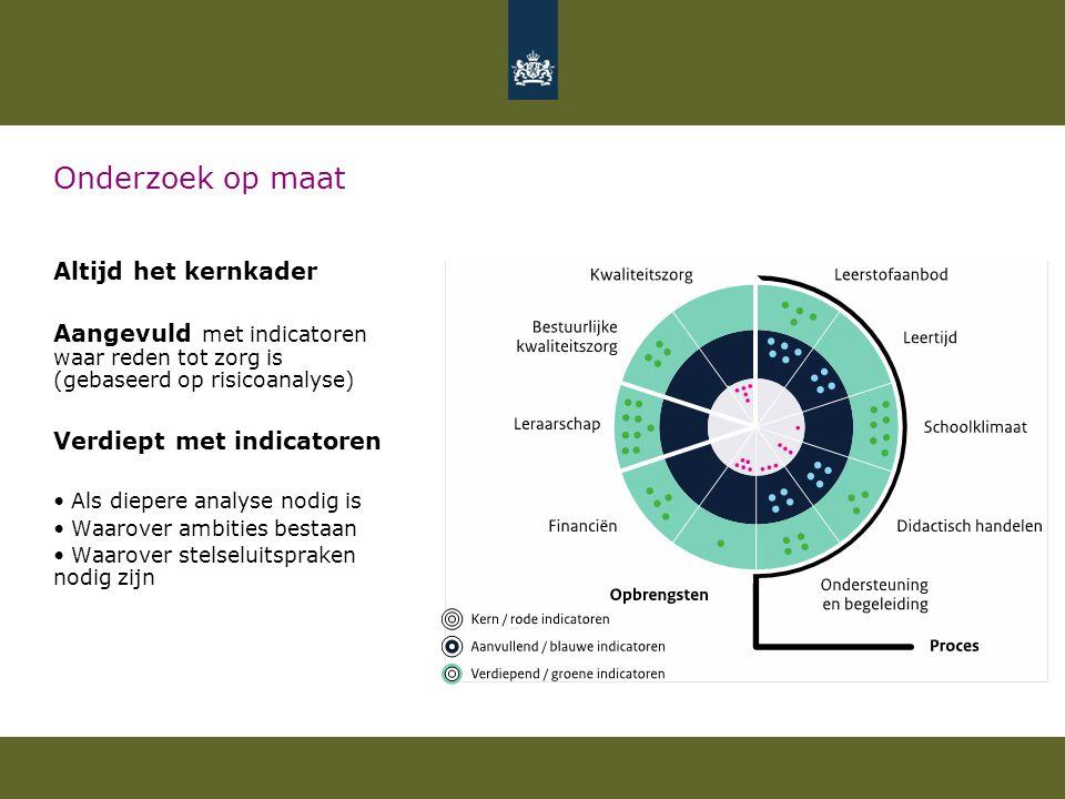 Onderzoek op maat Altijd het kernkader Aangevuld met indicatoren waar reden tot zorg is (gebaseerd op risicoanalyse) Verdiept met indicatoren Als diep