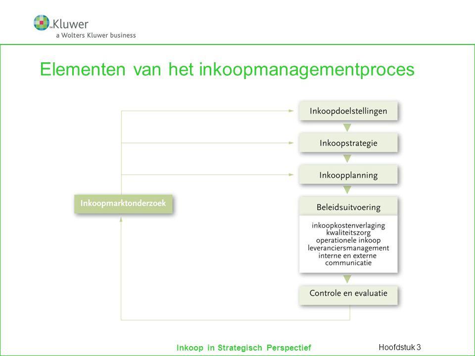 Inkoop in Strategisch Perspectief Elementen van het inkoopmanagementproces  Inkoopmarktonderzoek  Macro-economische factoren  Economische groei, prijsontwikkelingen etc.