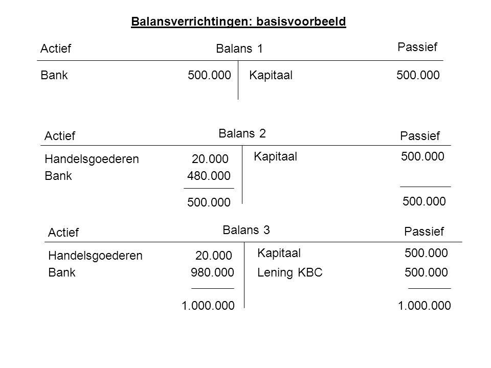 Balansverrichtingen: basisvoorbeeld Actief Passief Balans 1 Kapitaal500.000Bank500.000 Actief Balans 2 Passief Kapitaal500.000 Handelsgoederen20.000 B