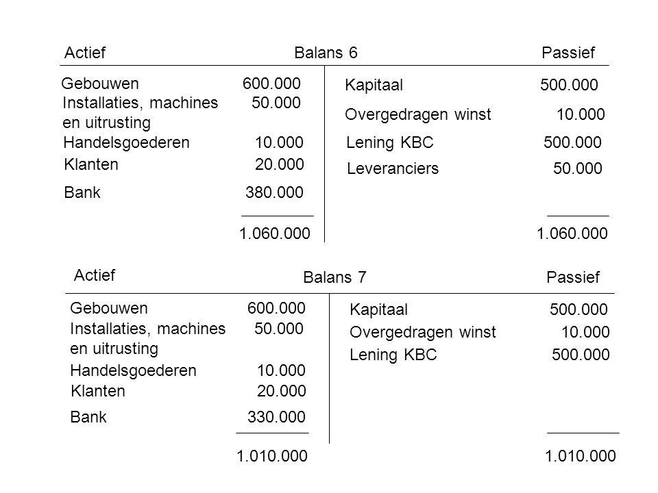 Balans 6ActiefPassief Gebouwen 600.000 Installaties, machines 50.000 en uitrusting Handelsgoederen 10.000 Bank 380.000 Klanten 20.000 Kapitaal 500.000