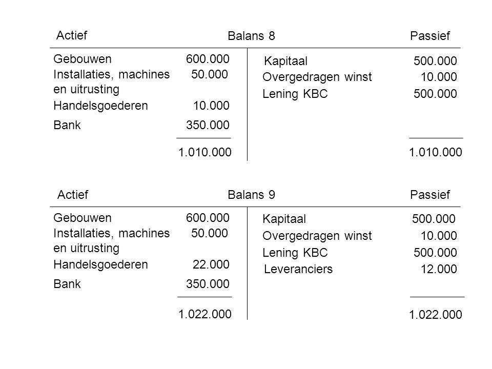 ActiefBalans 10Passief Gebouwen 600.000 Installaties, machines 50.000 en uitrusting Handelsgoederen 18.000 Bank 358.000 1.026.000 Kapitaal 500.000 Overgedragen winst 14.000 Lening KBC 500.000 1.026.000 Leveranciers 12.000