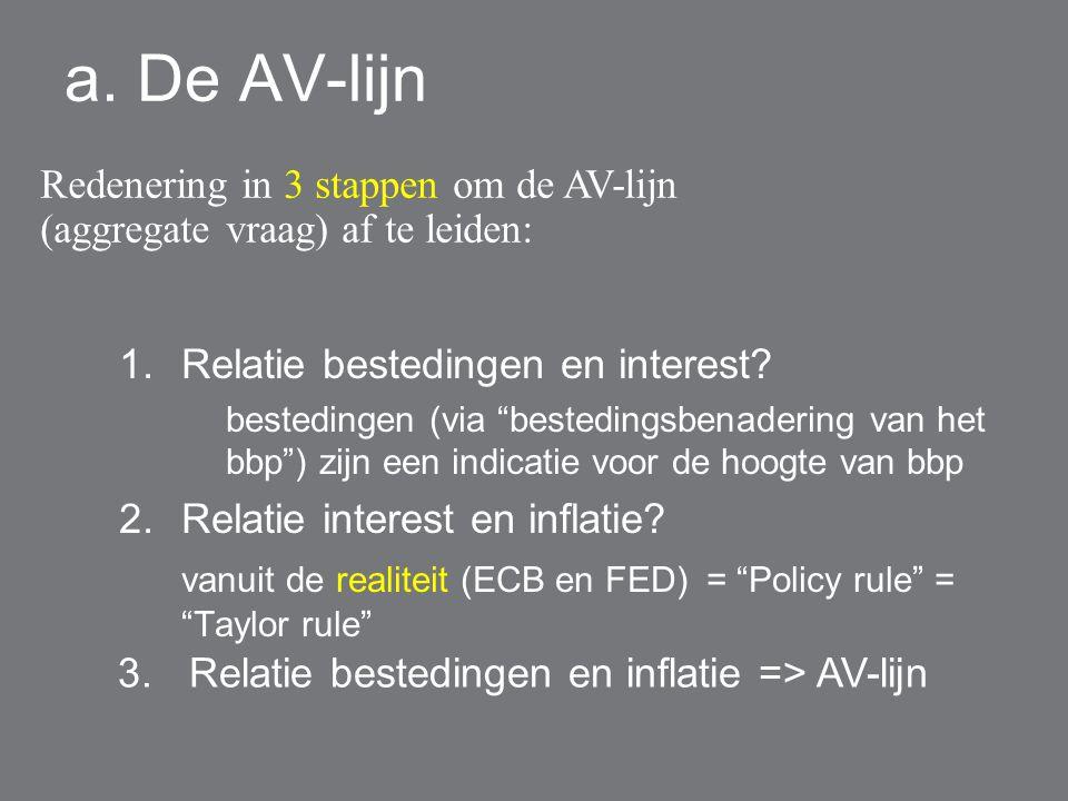 """a. De AV-lijn 1.Relatie bestedingen en interest? bestedingen (via """"bestedingsbenadering van het bbp"""") zijn een indicatie voor de hoogte van bbp 2.Rela"""