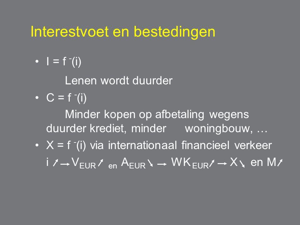 Interestvoet en bestedingen I = f - (i) Lenen wordt duurder C = f - (i) Minder kopen op afbetaling wegens duurder krediet, minder woningbouw, … X = f