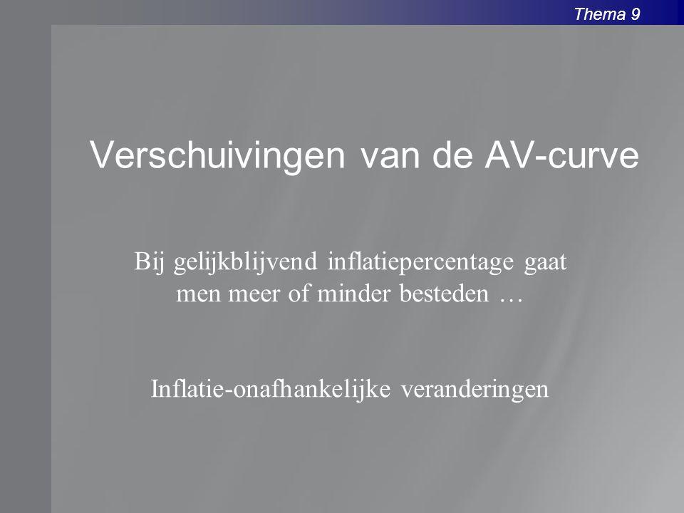 Thema 9 Verschuivingen van de AV-curve Bij gelijkblijvend inflatiepercentage gaat men meer of minder besteden … Inflatie-onafhankelijke veranderingen