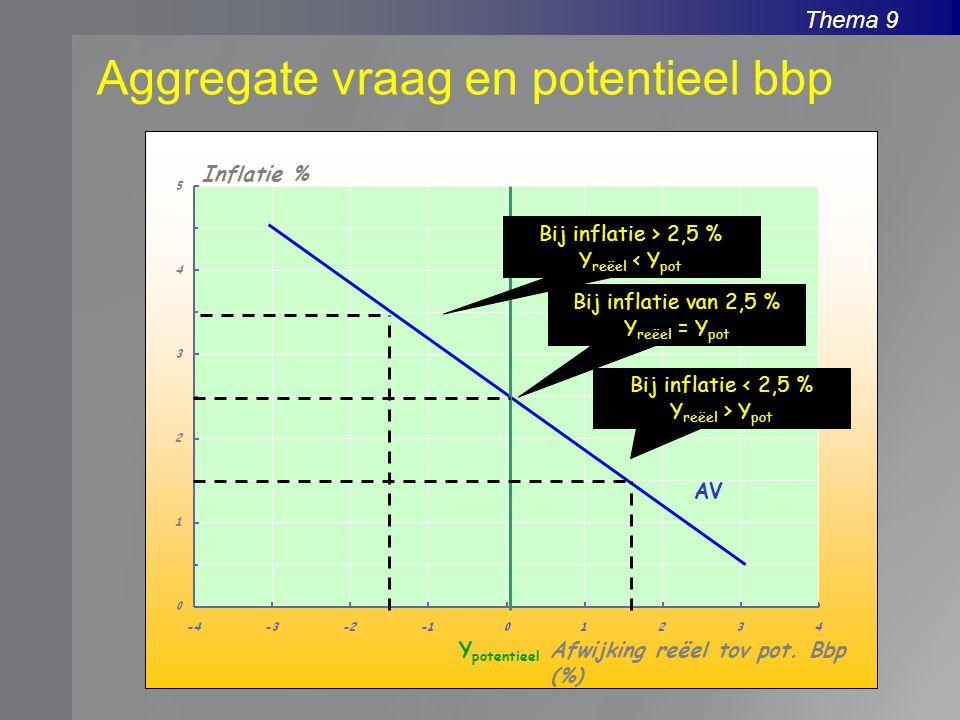 Thema 9 Aggregate vraag en potentieel bbp Inflatie % Afwijking reëel tov pot. Bbp (%) Y potentieel AV Bij inflatie van 2,5 % Y reëel = Y pot Bij infla