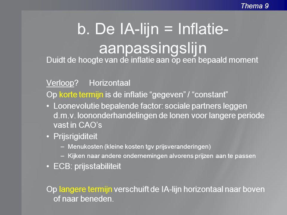Thema 9 b. De IA-lijn = Inflatie- aanpassingslijn Duidt de hoogte van de inflatie aan op een bepaald moment Verloop? Horizontaal Op korte termijn is d