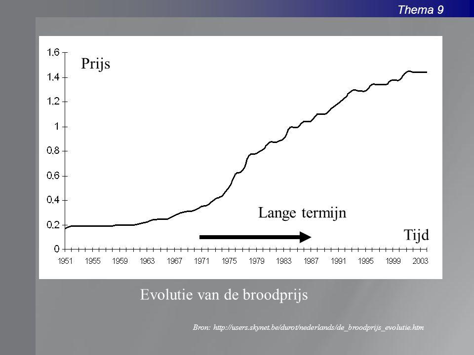 Thema 9 Evolutie van de broodprijs Bron: http://users.skynet.be/durot/nederlands/de_broodprijs_evolutie.htm Lange termijn Prijs Tijd