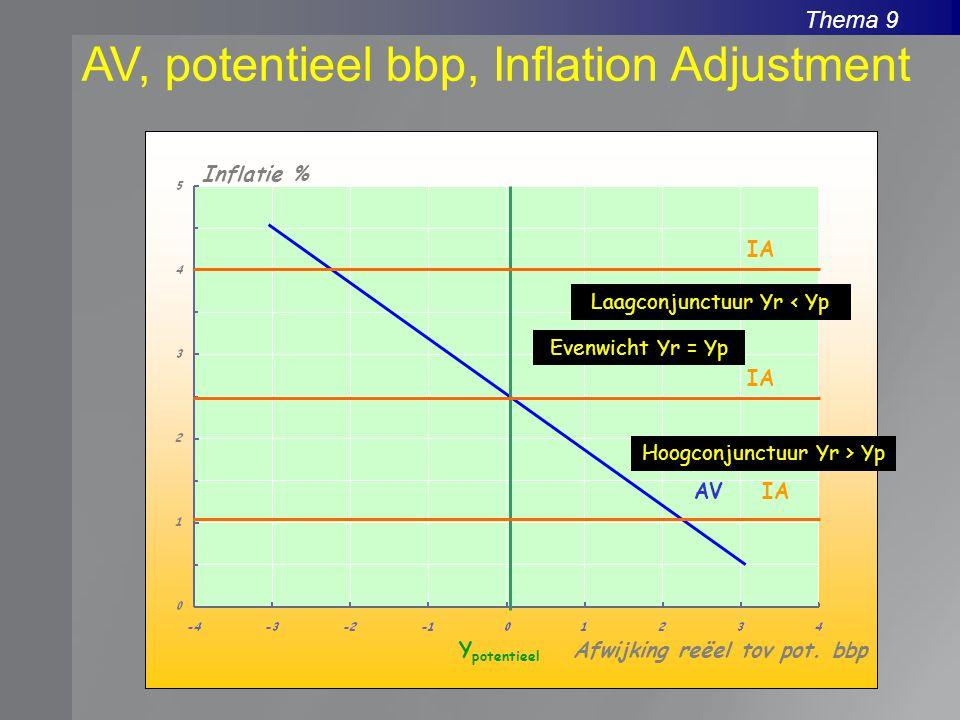 Thema 9 AV, potentieel bbp, Inflation Adjustment Inflatie % Afwijking reëel tov pot. bbpY potentieel AV IA Evenwicht Yr = Yp Hoogconjunctuur Yr > Yp L