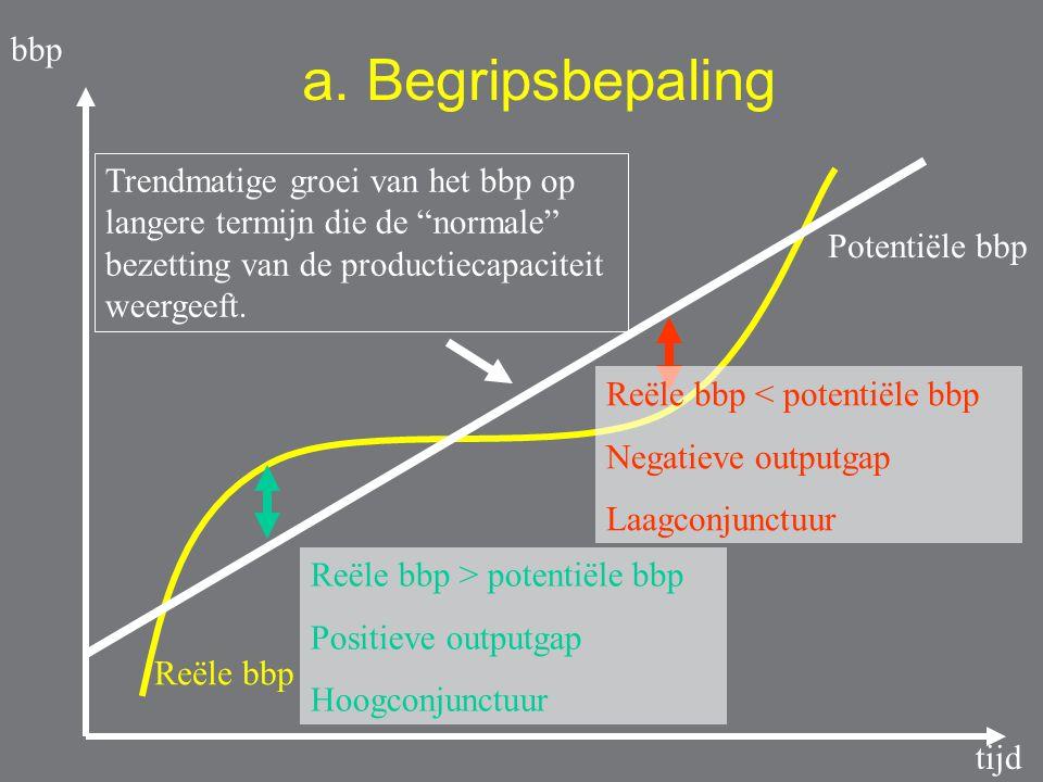 SituatieBenaming Reëel bbp > potentieel bbp Positieve outputgap Overbesteding Hoogconjunctuur Reëel bbp < potentieel bbp Negatieve outputgap Onderbesteding Laagconjunctuur