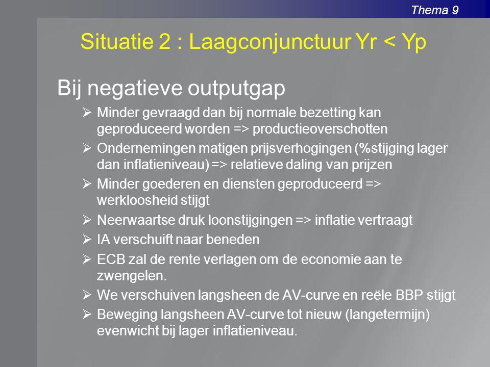 Thema 9 Bij negatieve outputgap  Minder gevraagd dan bij normale bezetting kan geproduceerd worden => productieoverschotten  Ondernemingen matigen p
